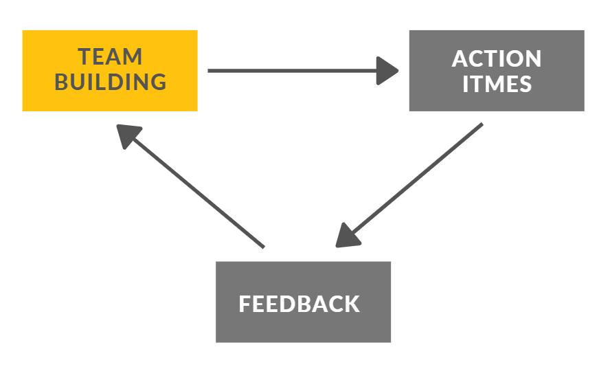 team building requires feedback