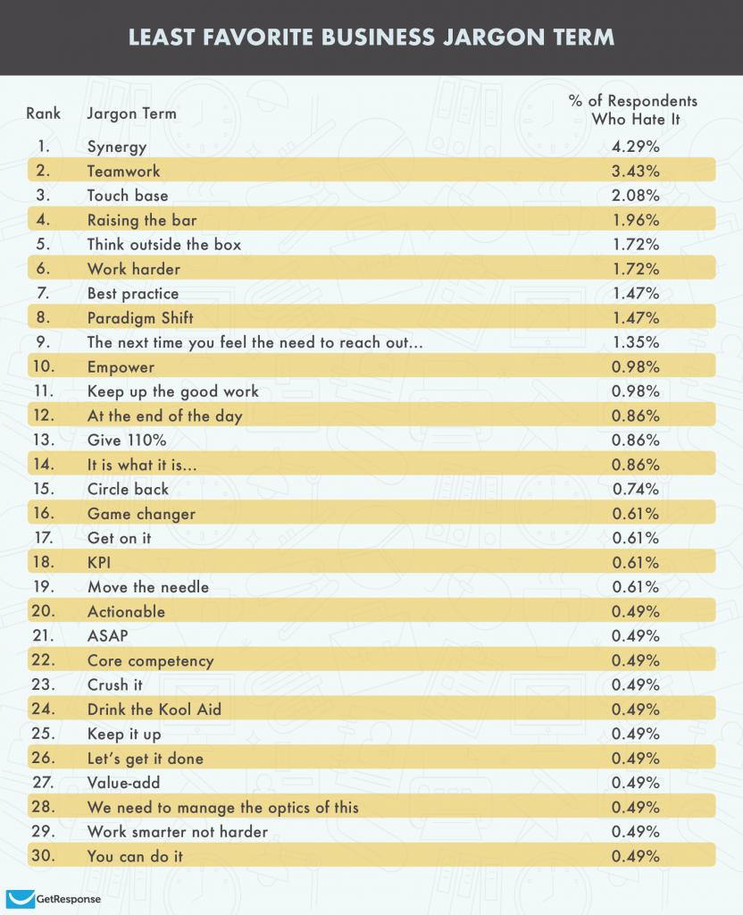 least favorite business jargon term