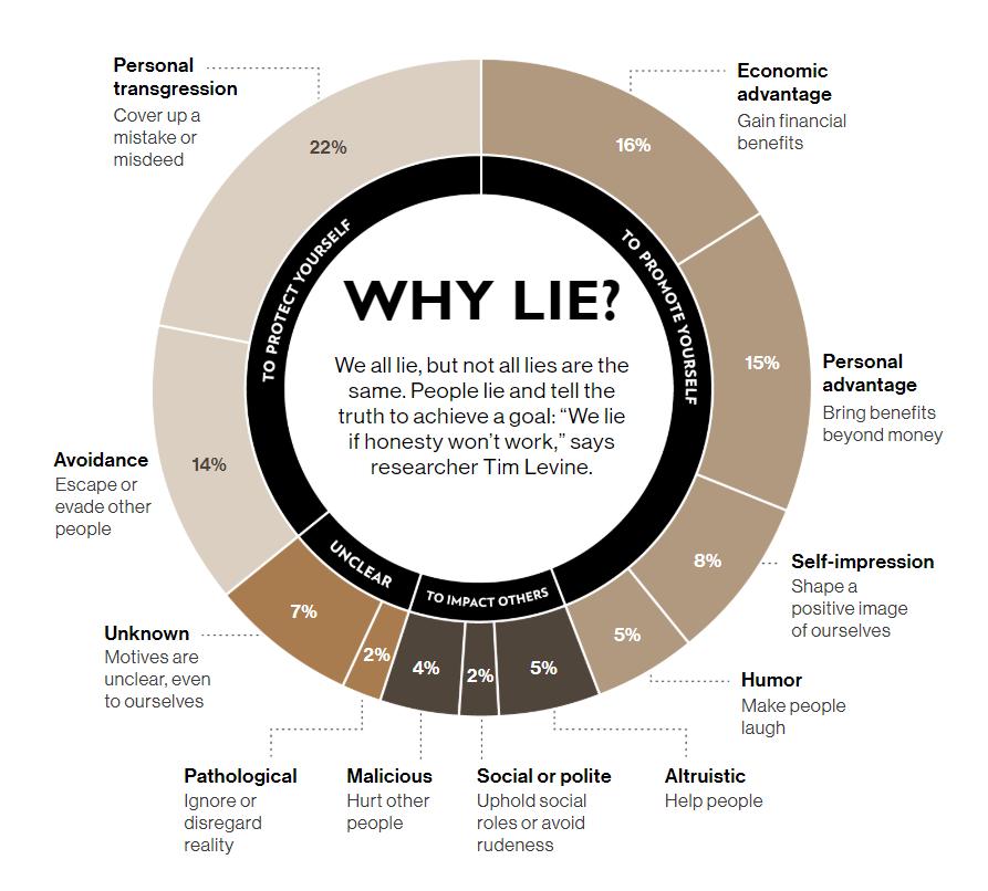 why do we lie