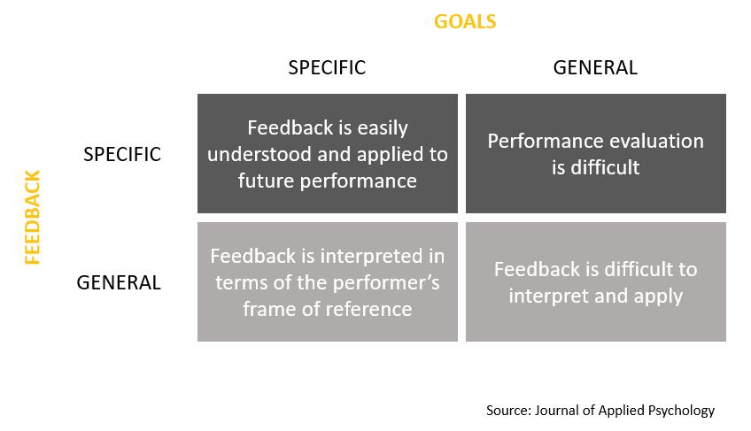 feedback matrix