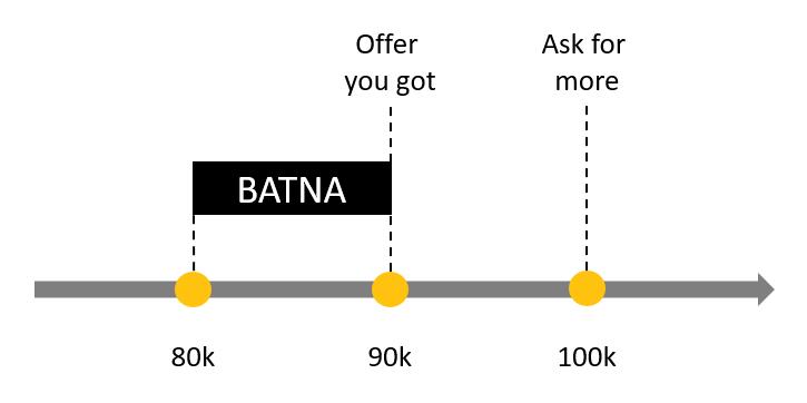 BATNA in negotiations