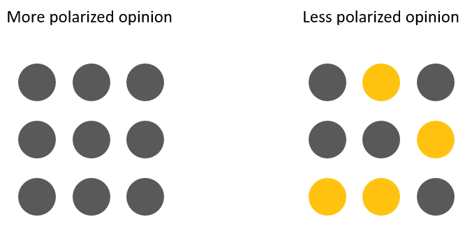 polarization of opinion in groups